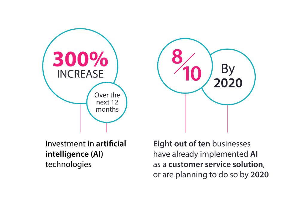 Investment in artificial intelligence technologies