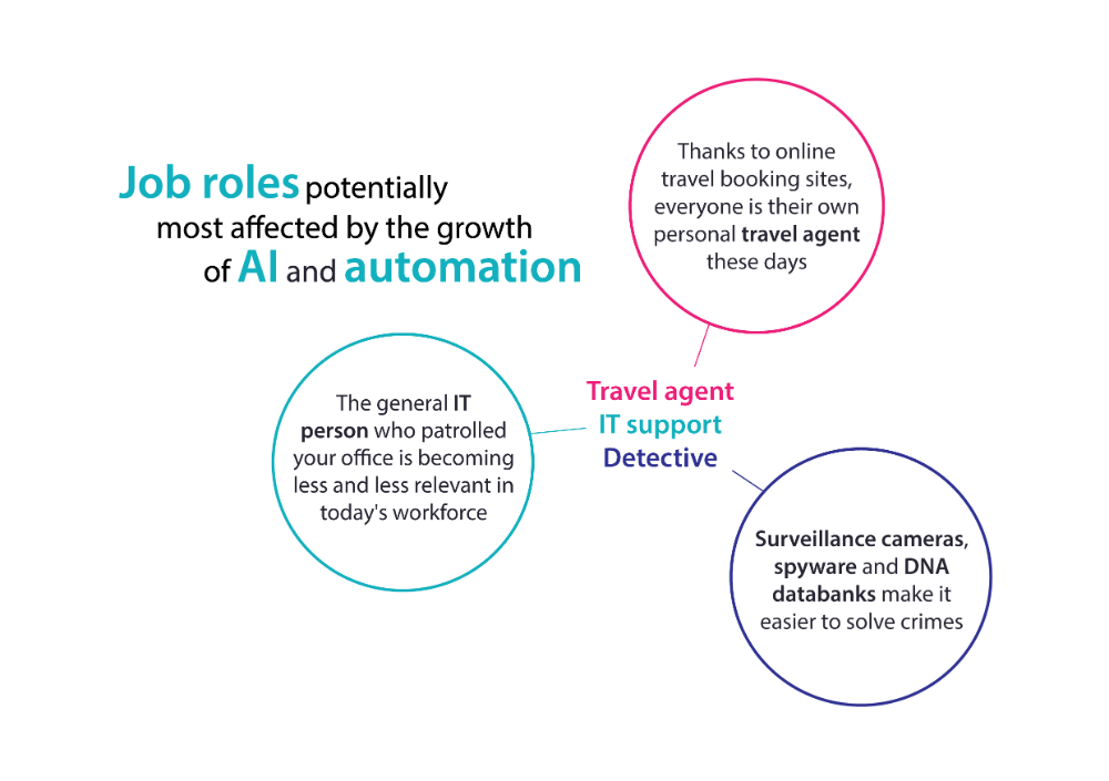 Job roles potentially most affected by the growth of AI and automation