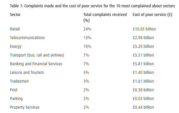 Complaints made and the cost of poor service