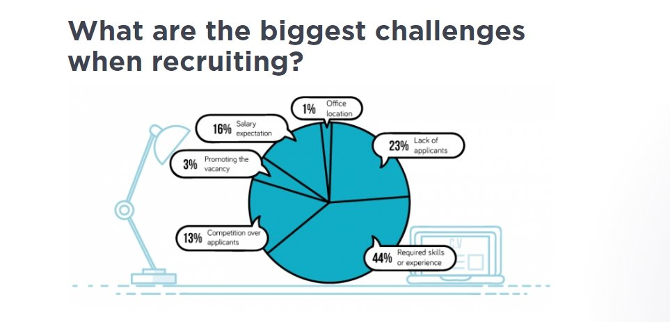 What are the biggest challengers when recruiting