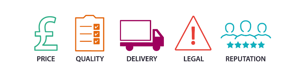 The five main supply chain risks