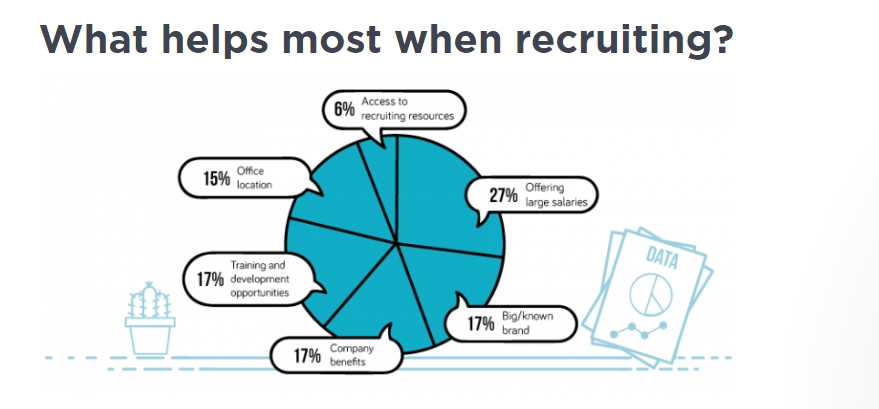 What helps most when recruiting?
