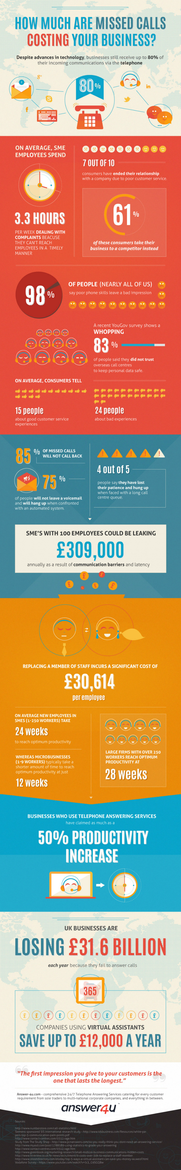 How Much are Missed Telephone Calls Costing your Business?